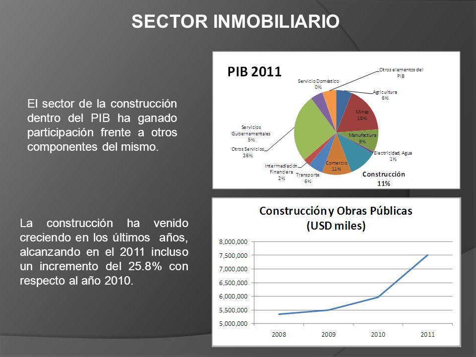 SECTOR INMOBILIARIO El sector de la construcción dentro del PIB ha ganado participación frente a otros componentes del mismo. La construcción ha venid