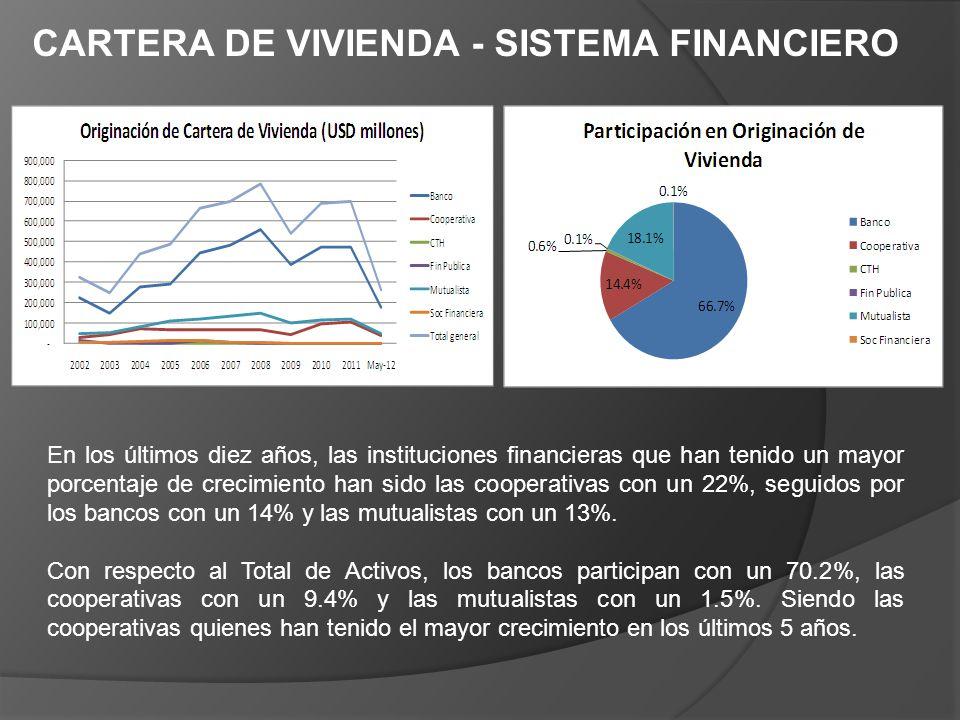 CARTERA DE VIVIENDA - SISTEMA FINANCIERO En los últimos diez años, las instituciones financieras que han tenido un mayor porcentaje de crecimiento han