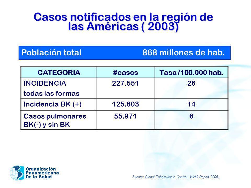 Organización Panamericana De la Salud Casos notificados en la región de las Américas ( 2003) CATEGORIA#casosTasa /100.000 hab. INCIDENCIA todas las fo