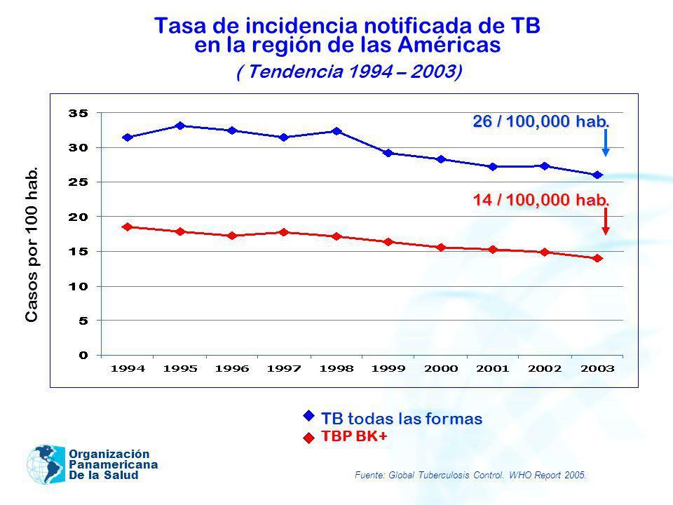 Organización Panamericana De la Salud Tasa de incidencia notificada de TB en la región de las Américas ( Tendencia 1994 – 2003) 26 / 100,000 hab. 14 /