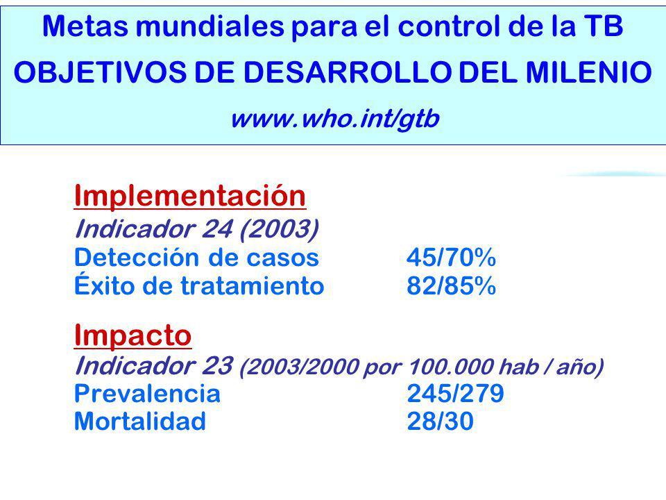 Organización Panamericana De la Salud Metas mundiales para el control de la TB OBJETIVOS DE DESARROLLO DEL MILENIO www.who.int/gtb Implementación Indi