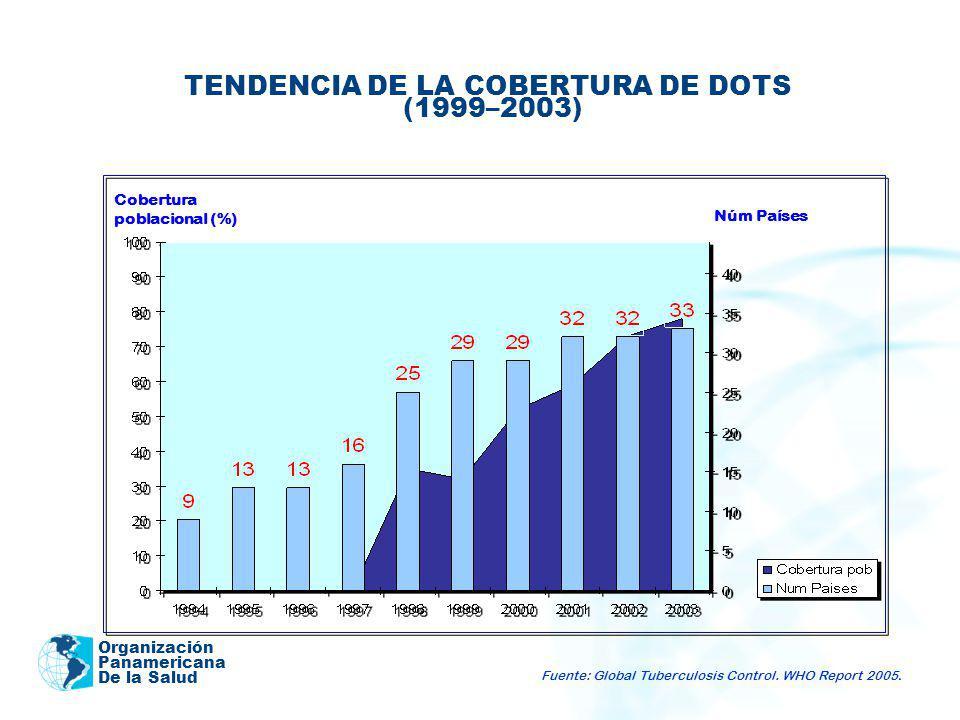 Organización Panamericana De la Salud TENDENCIA DE LA COBERTURA DE DOTS (1999–2003) Cobertura poblacional (%) Núm Países Fuente: Global Tuberculosis C