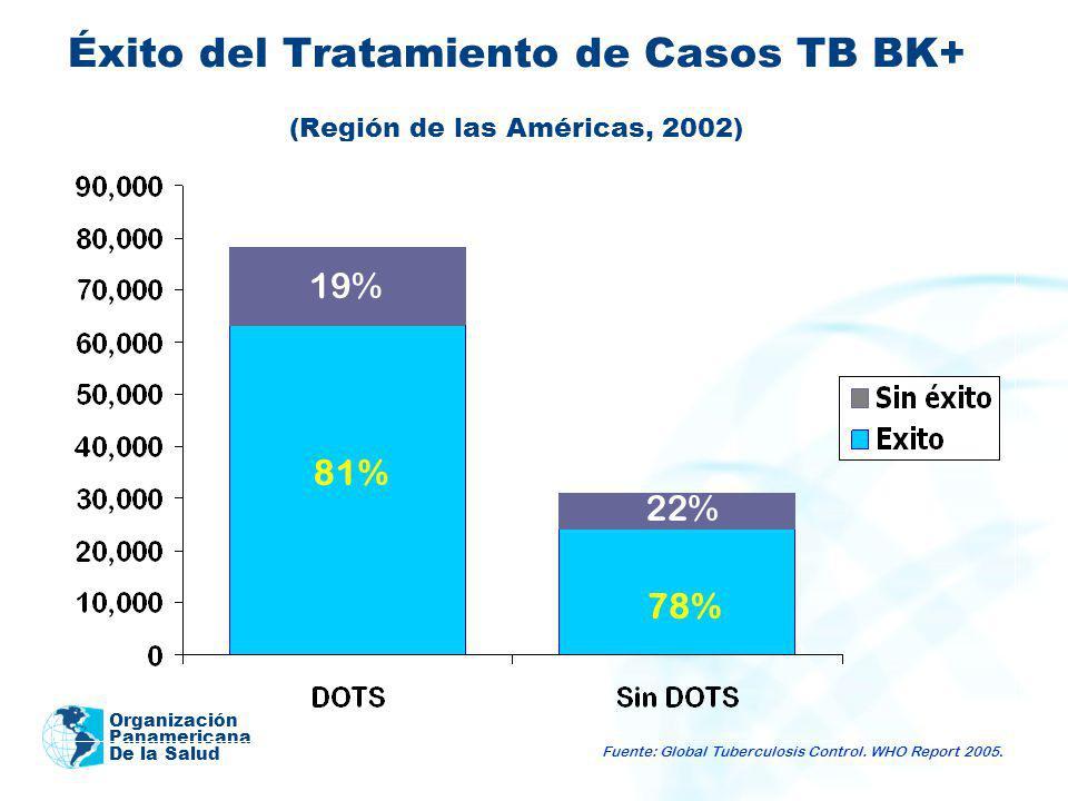 Organización Panamericana De la Salud Éxito del Tratamiento de Casos TB BK+ (Región de las Américas, 2002) 81% 78% 22% 19% Fuente: Global Tuberculosis