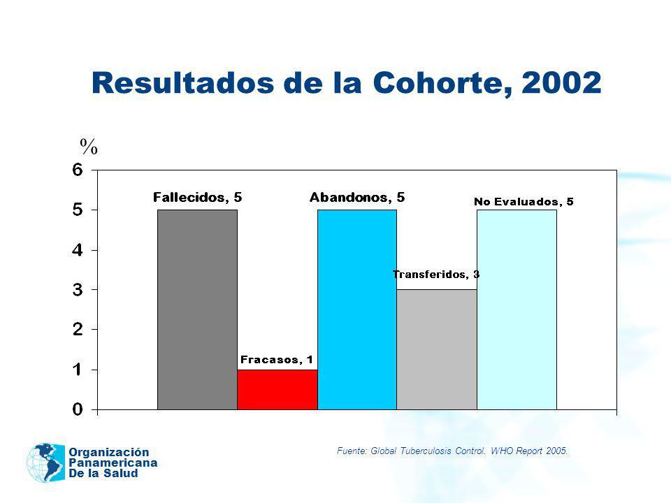 Organización Panamericana De la Salud Resultados de la Cohorte, 2002 % Fuente: Global Tuberculosis Control. WHO Report 2005.