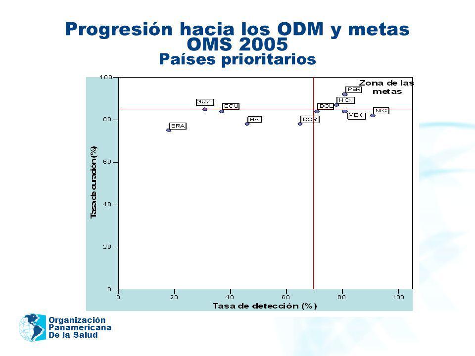 Organización Panamericana De la Salud Progresión hacia los ODM y metas OMS 2005 Países prioritarios