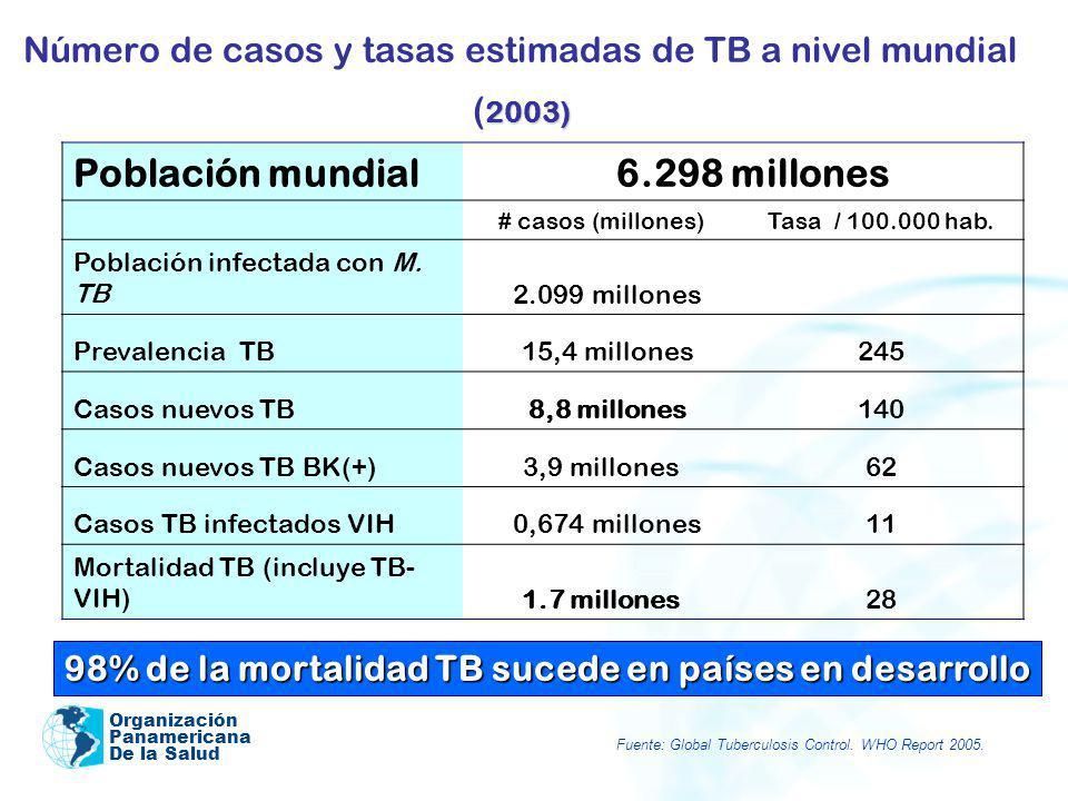 Organización Panamericana De la Salud 2003) Número de casos y tasas estimadas de TB a nivel mundial ( 2003) Población mundial 6.298 millones # casos (