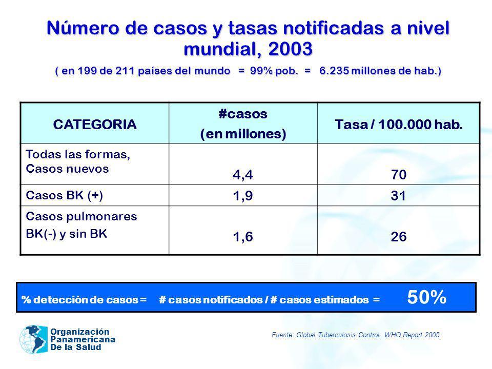 Organización Panamericana De la Salud Número de casos y tasas notificadas a nivel mundial, 2003 ( en 199 de 211 países del mundo = 99% pob. = 6.235 mi