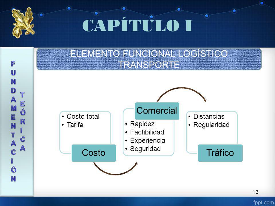 CAPÍTULO I 13 ELEMENTO FUNCIONAL LOGÍSTICO TRANSPORTE Costo total Tarifa Costo Rapidez Factibilidad Experiencia Seguridad Comercial Distancias Regularidad Tráfico