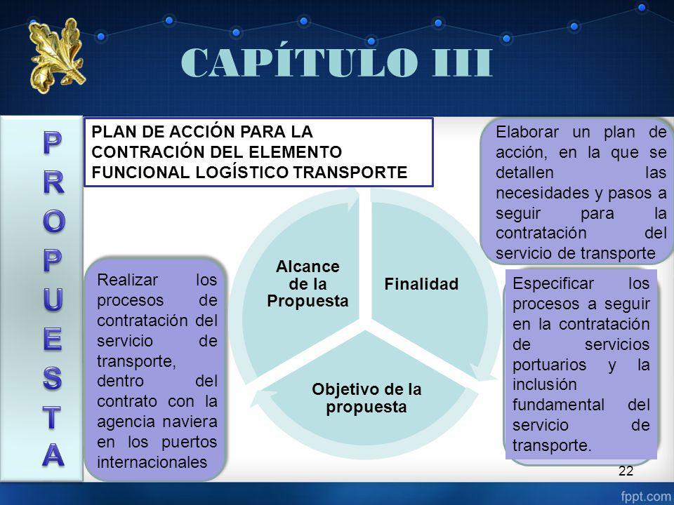 CAPÍTULO III 22 Especificar los procesos a seguir en la contratación de servicios portuarios y la inclusión fundamental del servicio de transporte.