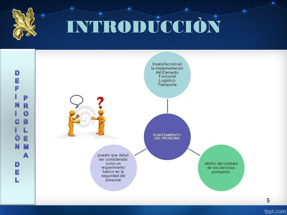 CAPÍTULO II 16 Diseño de Investigación Población y Muestra Técnicas y recolección Investigación documental Información documental Encuesta