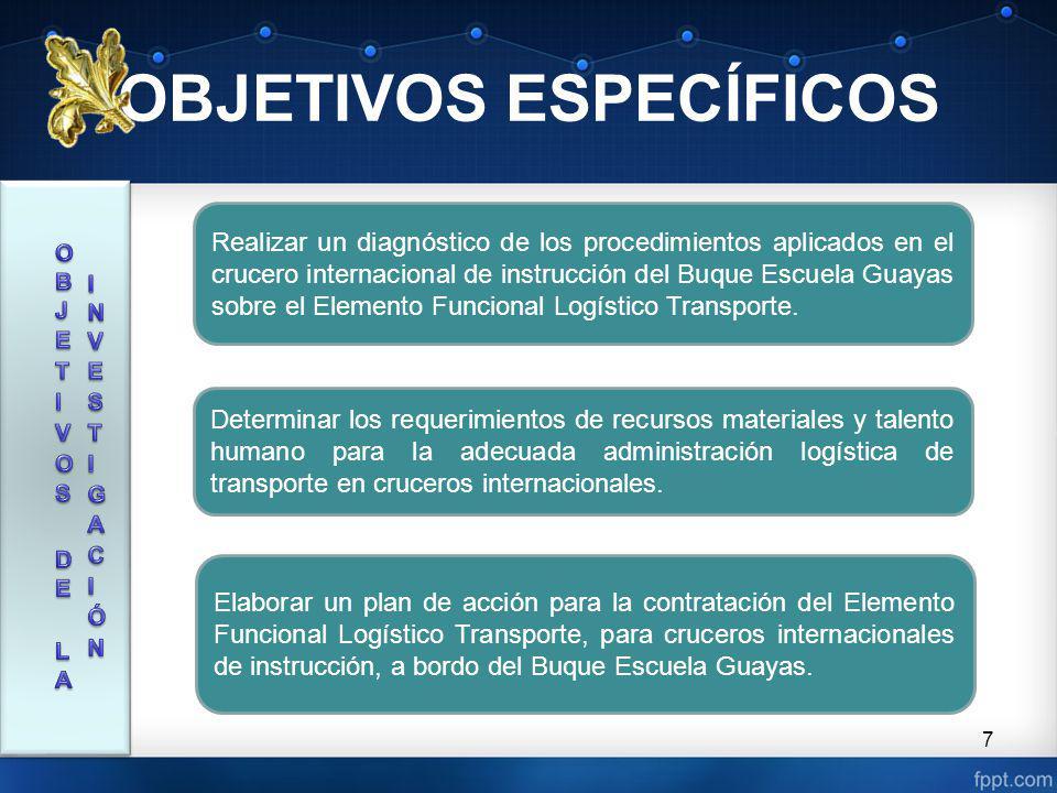 8 HIPÓTESIS GENERAL La implementación planificada del Elemento Funcional Logístico Transporte en puertos extranjeros, contribuirá a la optimización del traslado del personal y abastecimiento de víveres y materiales en el Buque Escuela Guayas en los cruceros internacionales de instrucción.