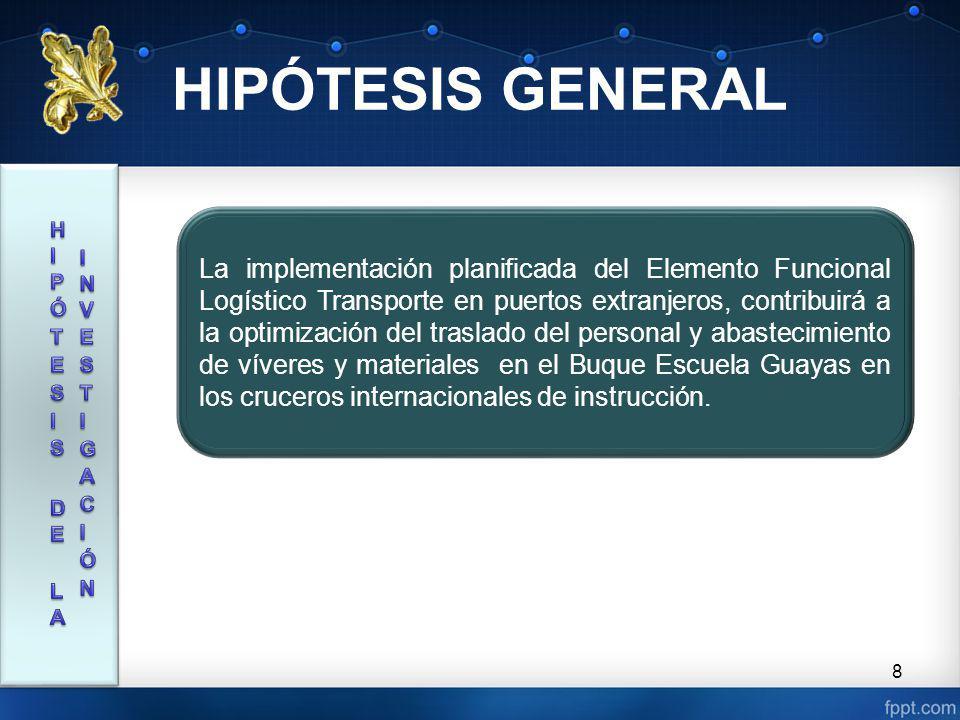 CAPÍTULO I 9 BUQUE ESCUELA GUAYAS LOGÍSTICALOGÍSTICA CICLO LOGÍSTICO ELEMENTOS FUNCIONALES LOGÍSTICOS