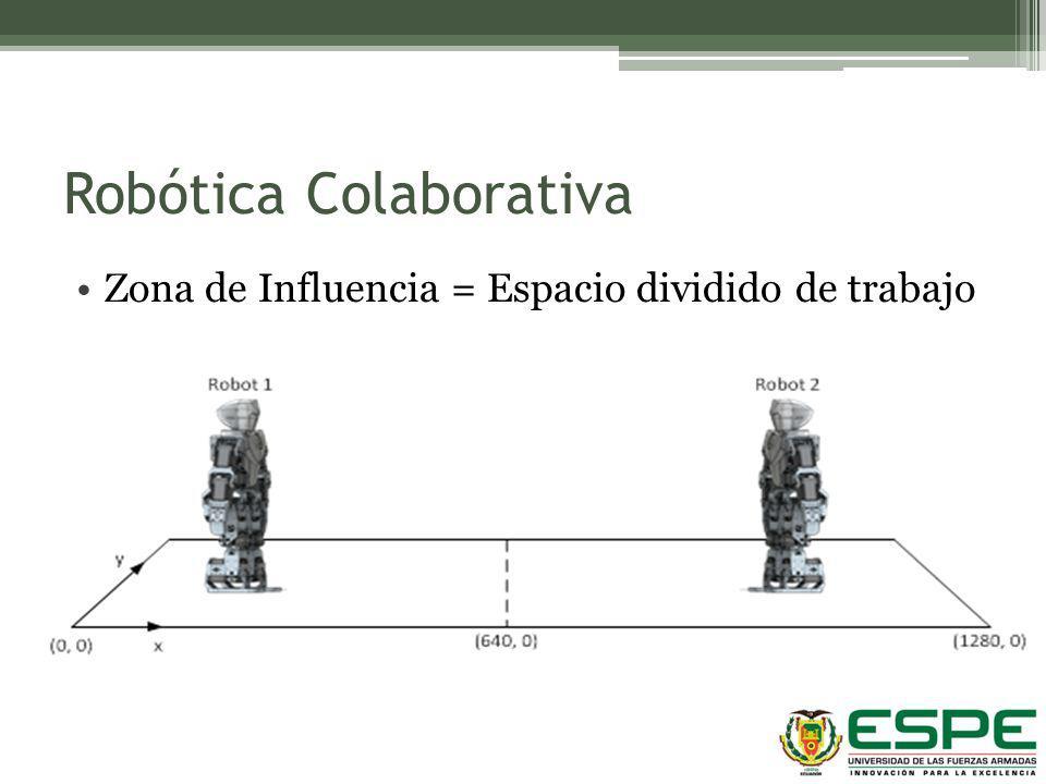 Robótica Colaborativa Zona de Influencia = Espacio dividido de trabajo