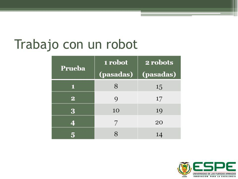 Prueba 1 robot (pasadas) 2 robots (pasadas) 1815 2917 31019 4720 5814