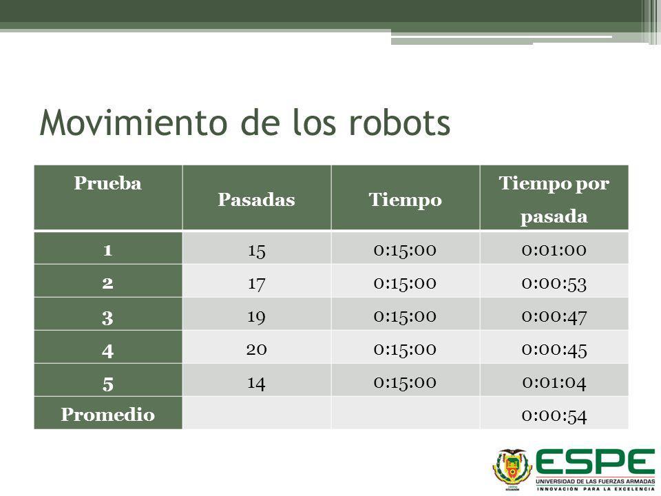 Movimiento de los robots Prueba PasadasTiempo Tiempo por pasada 1 150:15:000:01:00 2 170:15:000:00:53 3 190:15:000:00:47 4 200:15:000:00:45 5 140:15:0