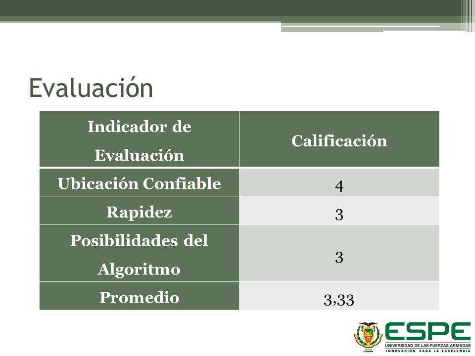 Evaluación Indicador de Evaluación Calificación Ubicación Confiable4 Rapidez3 Posibilidades del Algoritmo 3 Promedio3,33