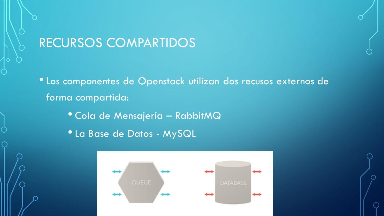 RECURSOS COMPARTIDOS Los componentes de Openstack utilizan dos recusos externos de forma compartida: Cola de Mensajería – RabbitMQ La Base de Datos -