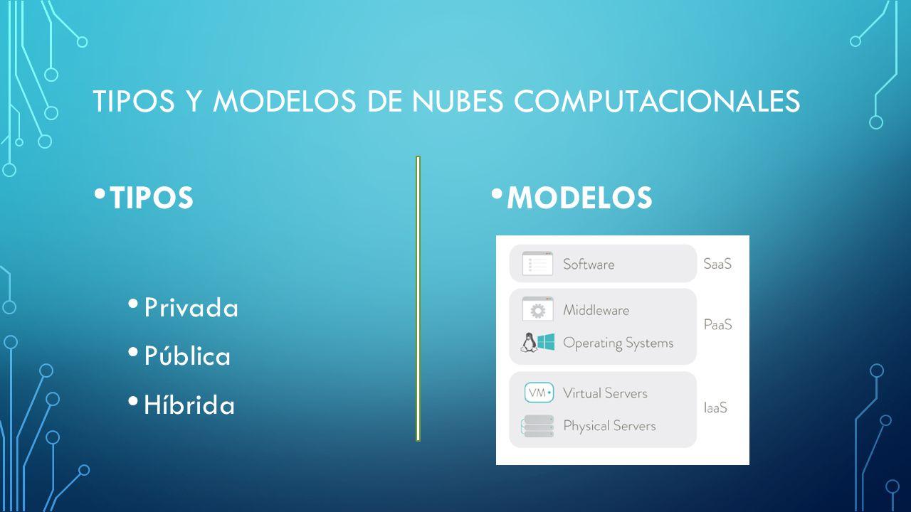 TIPOS Y MODELOS DE NUBES COMPUTACIONALES TIPOS Privada Pública Híbrida MODELOS