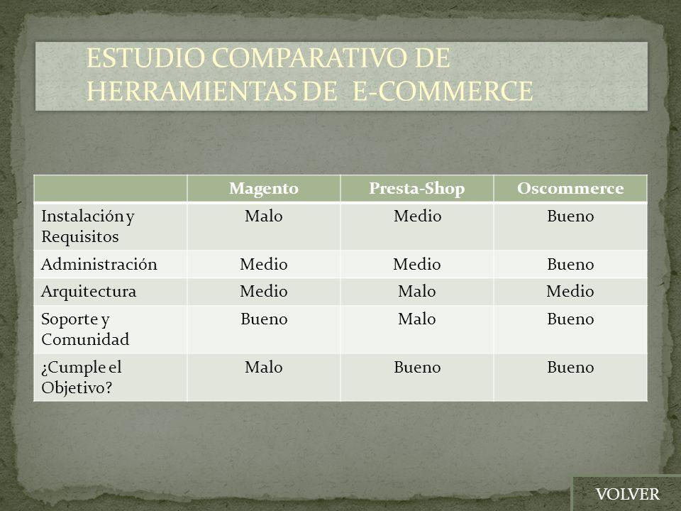 MagentoPresta-ShopOscommerce Instalación y Requisitos MaloMedioBueno AdministraciónMedio Bueno ArquitecturaMedioMaloMedio Soporte y Comunidad BuenoMal