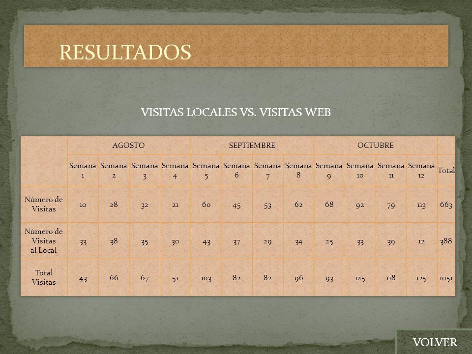 VISITAS LOCALES VS. VISITAS WEB VOLVER