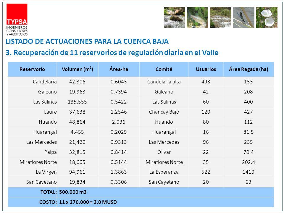 LISTADO DE ACTUACIONES PARA LA CUENCA BAJA 3. Recuperación de 11 reservorios de regulación diaria en el Valle ReservorioVolumen (m 3 )Área-haComitéUsu