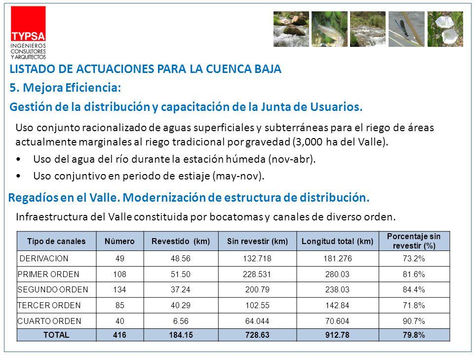 LISTADO DE ACTUACIONES PARA LA CUENCA BAJA 5. Mejora Eficiencia: Gestión de la distribución y capacitación de la Junta de Usuarios. Uso conjunto racio
