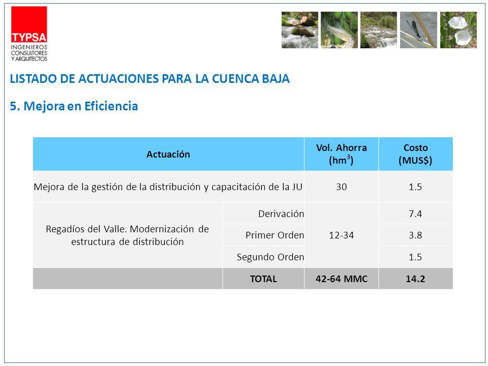 LISTADO DE ACTUACIONES PARA LA CUENCA BAJA 5. Mejora en Eficiencia Actuación Vol. Ahorra (hm 3 ) Costo (MUS$) Mejora de la gestión de la distribución