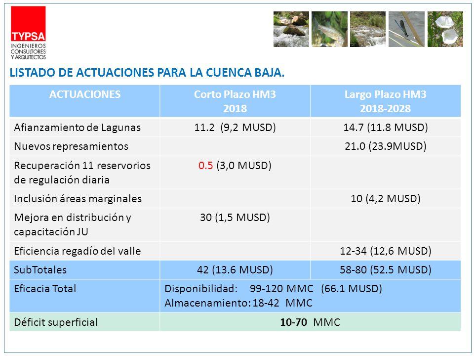 ACTUACIONESCorto Plazo HM3 2018 Largo Plazo HM3 2018-2028 Afianzamiento de Lagunas11.2 (9,2 MUSD)14.7 (11.8 MUSD) Nuevos represamientos21.0 (23.9MUSD) Recuperación 11 reservorios de regulación diaria 0.5 (3,0 MUSD) Inclusión áreas marginales10 (4,2 MUSD) Mejora en distribución y capacitación JU 30 (1,5 MUSD) Eficiencia regadío del valle12-34 (12,6 MUSD) SubTotales42 (13.6 MUSD)58-80 (52.5 MUSD) Eficacia TotalDisponibilidad: 99-120 MMC (66.1 MUSD) Almacenamiento: 18-42 MMC Déficit superficial10-70 MMC LISTADO DE ACTUACIONES PARA LA CUENCA BAJA.