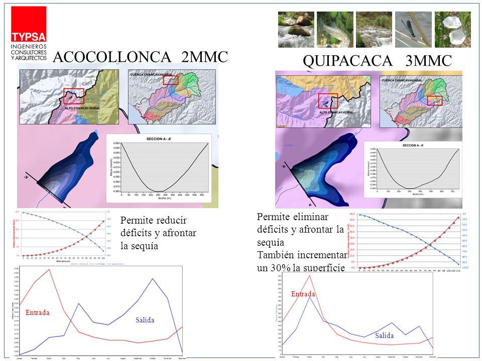ACOCOLLONCA QUIPACACA Entrada Salida 3MMC 2MMC Permite reducir déficits y afrontar la sequía Permite eliminar déficits y afrontar la sequía También incrementar un 30% la superficie Entrada Salida
