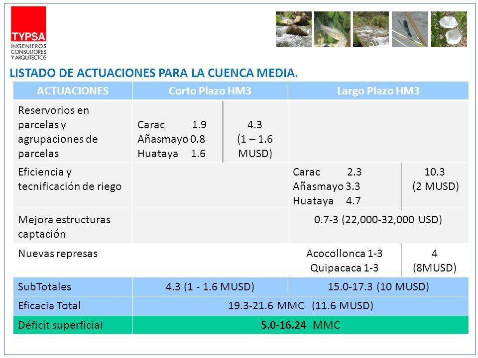 ACTUACIONESCorto Plazo HM3Largo Plazo HM3 Reservorios en parcelas y agrupaciones de parcelas Carac 1.9 Añasmayo 0.8 Huataya 1.6 4.3 (1 – 1.6 MUSD) Eficiencia y tecnificación de riego Carac 2.3 Añasmayo 3.3 Huataya 4.7 10.3 (2 MUSD) Mejora estructuras captación 0.7-3 (22,000-32,000 USD) Nuevas represasAcocollonca 1-3 Quipacaca 1-3 4 (8MUSD) SubTotales4.3 (1 - 1.6 MUSD)15.0-17.3 (10 MUSD) Eficacia Total19.3-21.6 MMC (11.6 MUSD) Déficit superficial5.0-16.24 MMC LISTADO DE ACTUACIONES PARA LA CUENCA MEDIA.