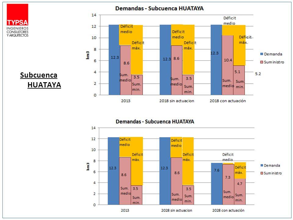 Subcuenca HUATAYA