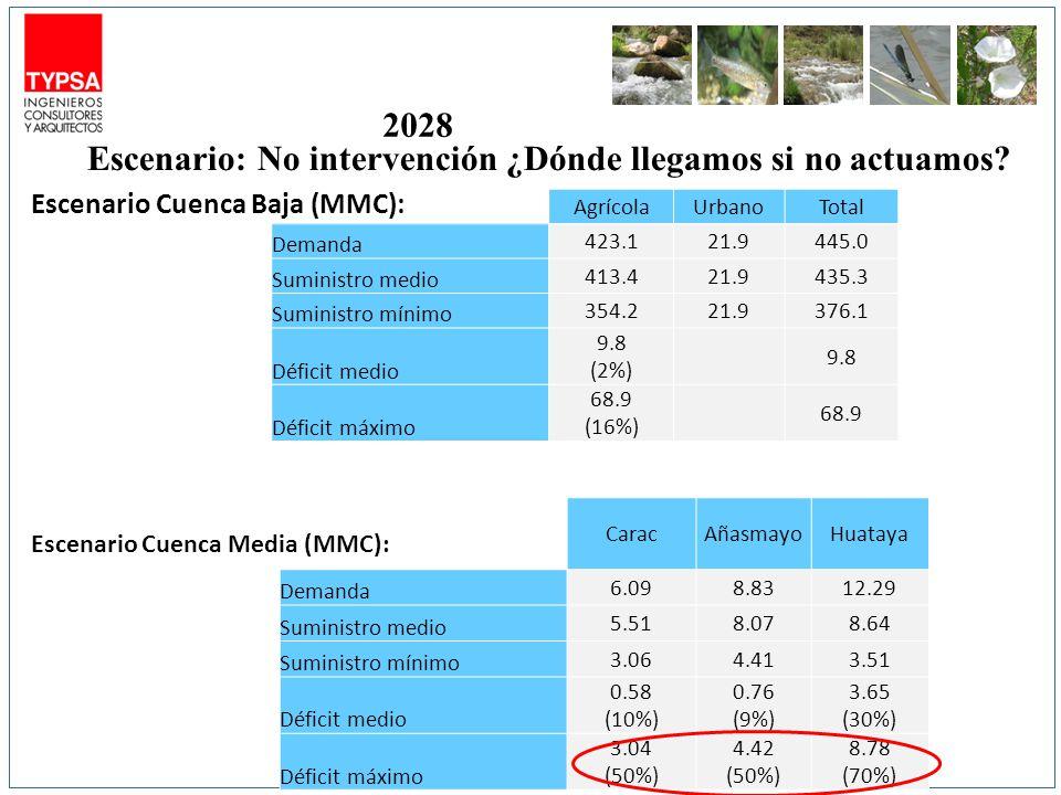AgrícolaUrbanoTotal Demanda 423.121.9445.0 Suministro medio 413.421.9435.3 Suministro mínimo 354.221.9376.1 Déficit medio 9.8 (2%) 9.8 Déficit máximo 68.9 (16%) 68.9 Escenario Cuenca Baja (MMC): Escenario: No intervención ¿Dónde llegamos si no actuamos.