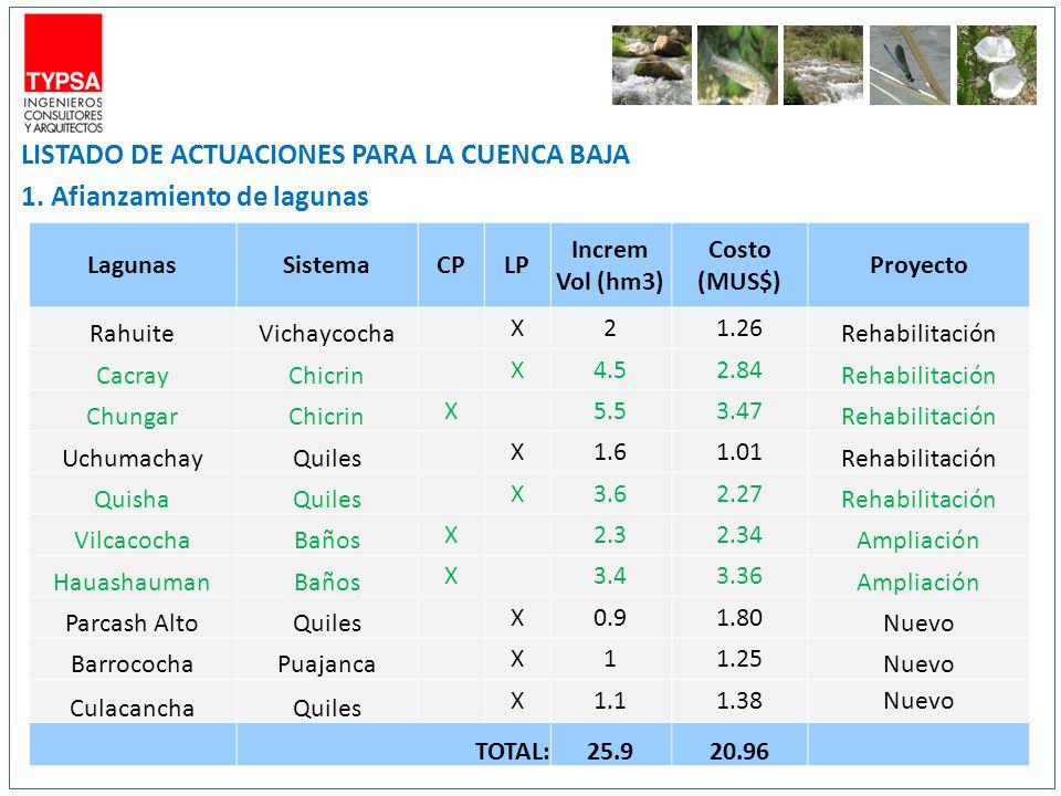 LISTADO DE ACTUACIONES PARA LA CUENCA BAJA 1. Afianzamiento de lagunas LagunasSistemaCPLP Increm Vol (hm3) Costo (MUS$) Proyecto RahuiteVichaycocha X2