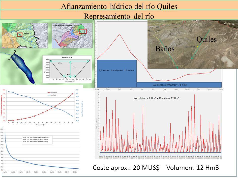 Afianzamiento hídrico del río Quiles Represamiento del río Baños Quiles Coste aprox.: 20 MUS$ Volumen: 12 Hm3 240m 70m 40m