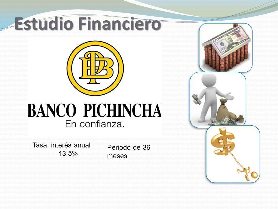 Estudio Financiero Tasa interés anual 13.5% Periodo de 36 meses