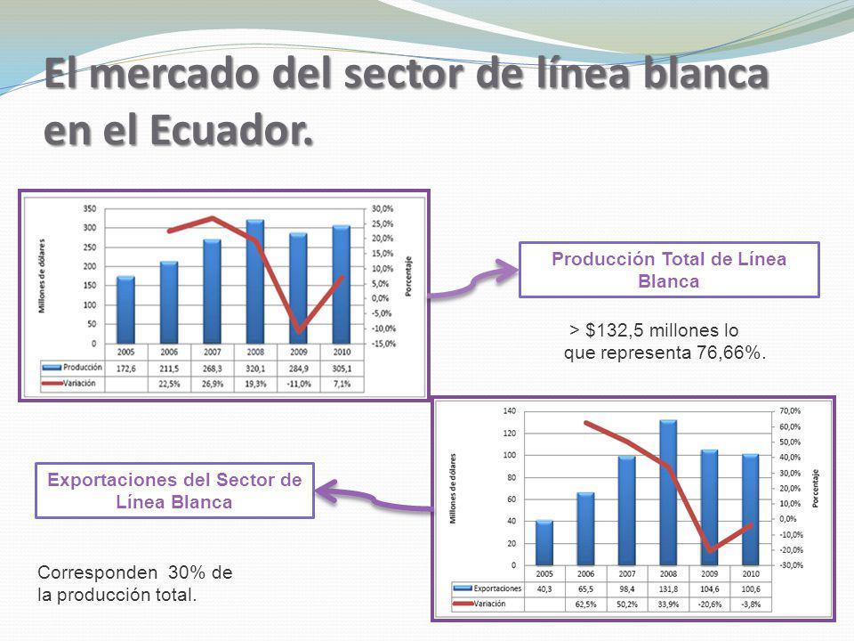 El mercado del sector de línea blanca en el Ecuador. Producción Total de Línea Blanca Exportaciones del Sector de Línea Blanca > $132,5 millones lo qu
