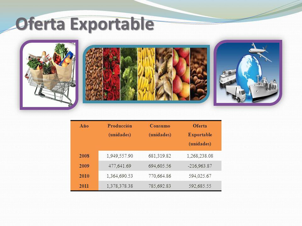 Oferta Exportable Año Producción (unidades) Consumo (unidades) Oferta Exportable (unidades) 20081,949,557.90681,319.821,268,238.08 2009477,641.69694,6
