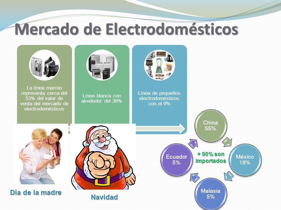 Mercado de Electrodomésticos La línea marrón representa cerca del 53% del valor de venta del mercado de electrodomésticos Línea blanca con alrededor d