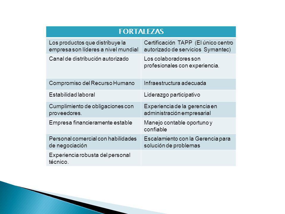 FORTALEZAS Los productos que distribuye la empresa son líderes a nivel mundial Certificación TAPP (El único centro autorizado de servicios Symantec) Canal de distribución autorizadoLos colaboradores son profesionales con experiencia.