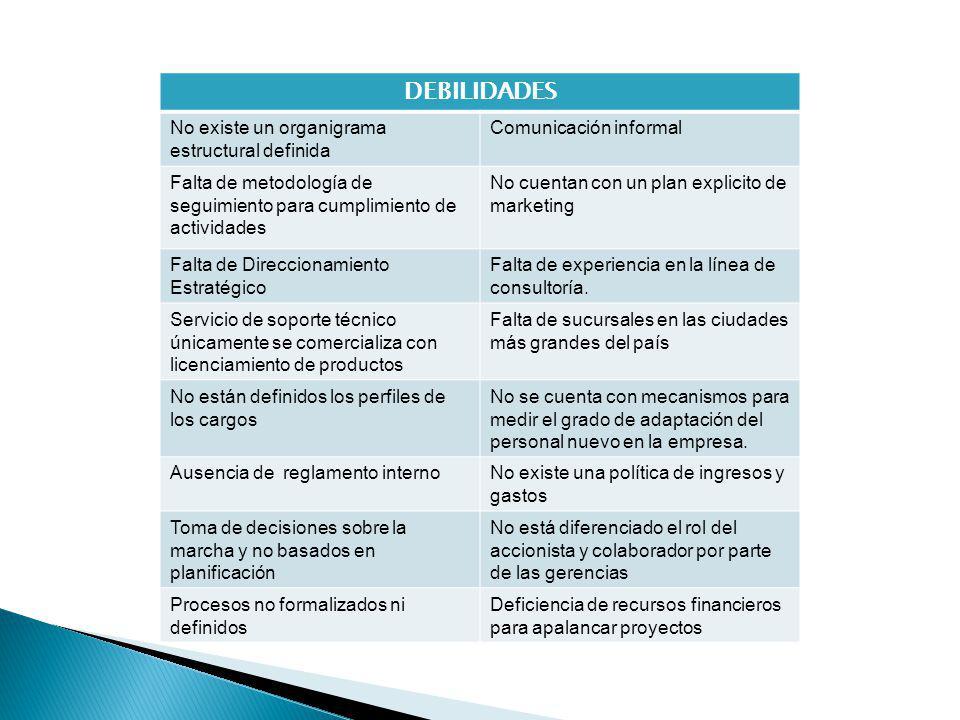 DEBILIDADES No existe un organigrama estructural definida Comunicación informal Falta de metodología de seguimiento para cumplimiento de actividades No cuentan con un plan explicito de marketing Falta de Direccionamiento Estratégico Falta de experiencia en la línea de consultoría.