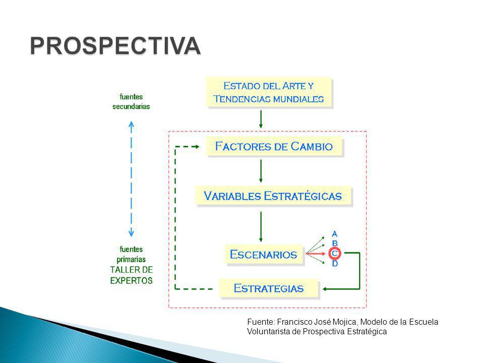 Fuente: Francisco José Mojica, Modelo de la Escuela Voluntarista de Prospectiva Estratégica