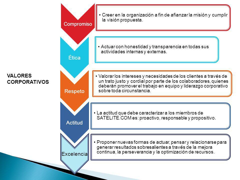 Compromiso Creer en la organización a fin de afianzar la misión y cumplir la visión propuesta.