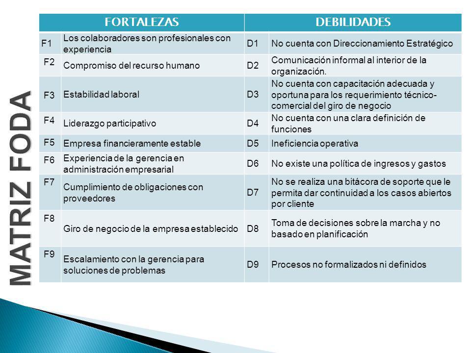 FORTALEZASDEBILIDADES F1 Los colaboradores son profesionales con experiencia D1No cuenta con Direccionamiento Estratégico F2 Compromiso del recurso humanoD2 Comunicación informal al interior de la organización.
