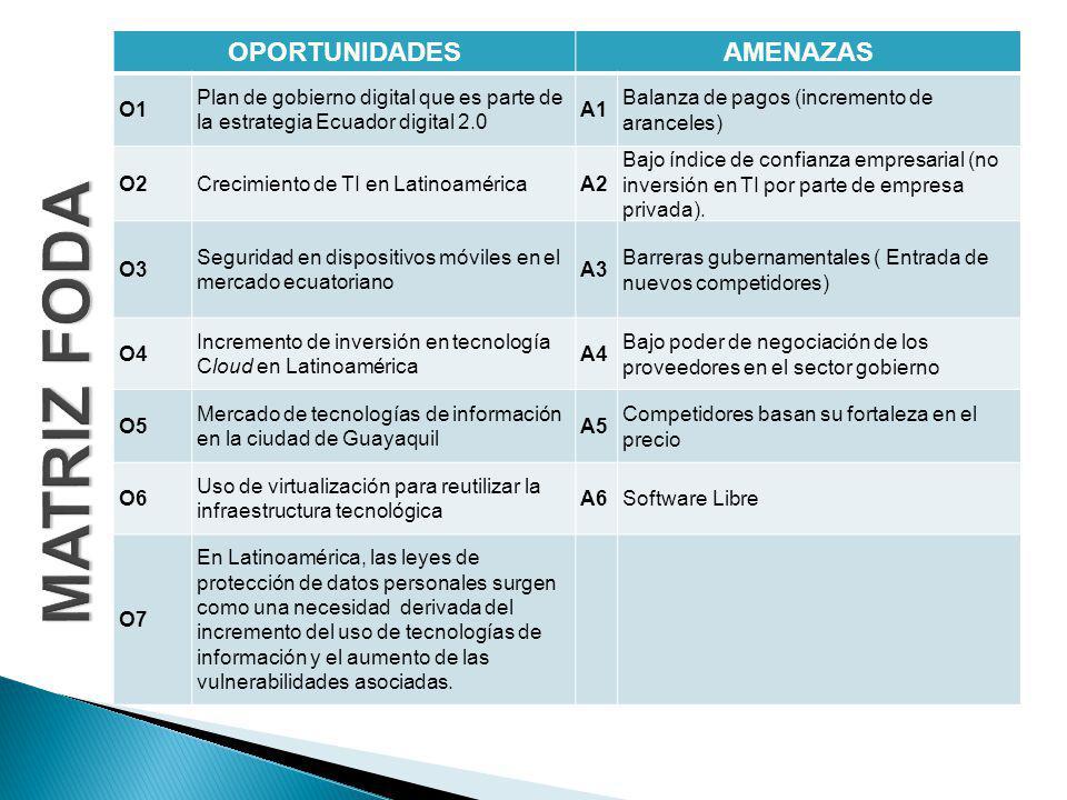 OPORTUNIDADESAMENAZAS O1 Plan de gobierno digital que es parte de la estrategia Ecuador digital 2.0 A1 Balanza de pagos (incremento de aranceles) O2Crecimiento de TI en LatinoaméricaA2 Bajo índice de confianza empresarial (no inversión en TI por parte de empresa privada).