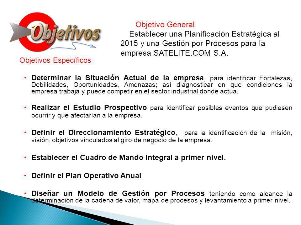 ANÁLISIS SITUACIONAL ANÁLISIS INTERNO ANÁLISI S EXTERNO MACROAMBIENTE MICROAMBIENTE Factor Político - Estrategia Ecuador Digital 2.0 Factor Económico -Gasto Público Factor Social: Uso red mundial de Internet.