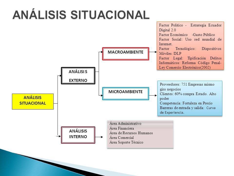 ESTRATEGIAS-FOESTRATEGIAS-DO (F10,F1,O1, O3,O6, O8,O11, O7) Generar servicios de consultoría en seguridad información con profesionales certificados en normativa ISO 27000 y PCI.