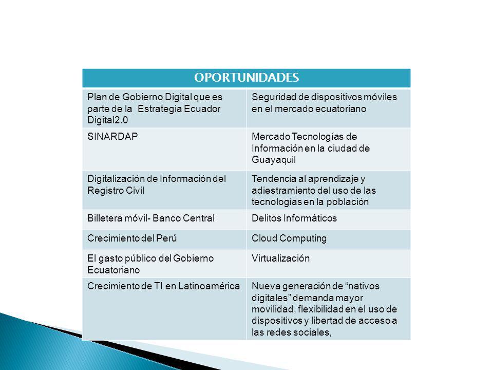 OPORTUNIDADES Plan de Gobierno Digital que es parte de la Estrategia Ecuador Digital2.0 Seguridad de dispositivos móviles en el mercado ecuatoriano SINARDAPMercado Tecnologías de Información en la ciudad de Guayaquil Digitalización de Información del Registro Civil Tendencia al aprendizaje y adiestramiento del uso de las tecnologías en la población Billetera móvil- Banco CentralDelitos Informáticos Crecimiento del PerúCloud Computing El gasto público del Gobierno Ecuatoriano Virtualización Crecimiento de TI en LatinoaméricaNueva generación de nativos digitales demanda mayor movilidad, flexibilidad en el uso de dispositivos y libertad de acceso a las redes sociales,