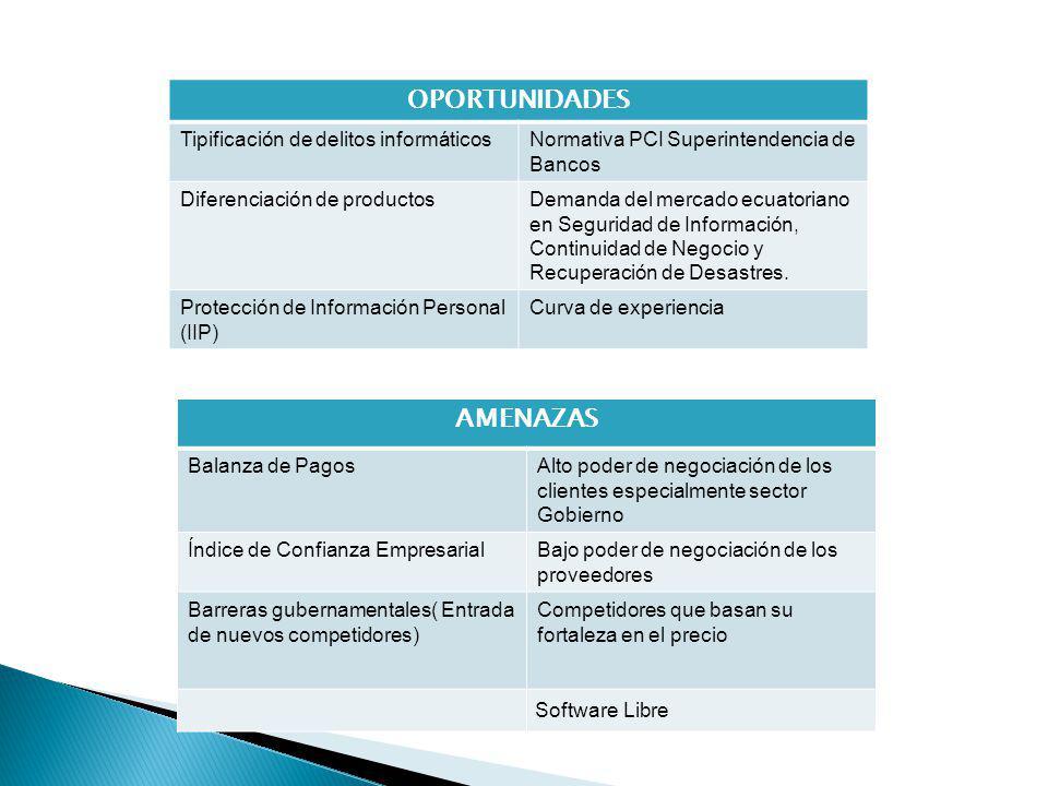 MATRIZ PYEA- Posición Estratégica y Evaluación de Acción SATELITE.COM está situada en el cuadrante IV, Lo que indica que tiene una posición competitiva fuerte, pero está en una industria que registra un crecimiento lento.