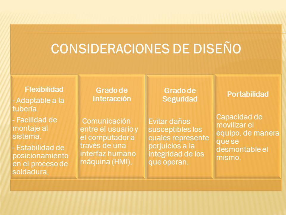 CONSIDERACIONES DE DISEÑO Flexibilidad - Adaptable a la tubería. - Facilidad de montaje al sistema, - Estabilidad de posicionamiento en el proceso de
