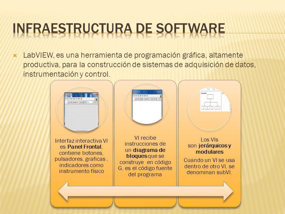 LabVIEW, es una herramienta de programación gráfica, altamente productiva, para la construcción de sistemas de adquisición de datos, instrumentación y